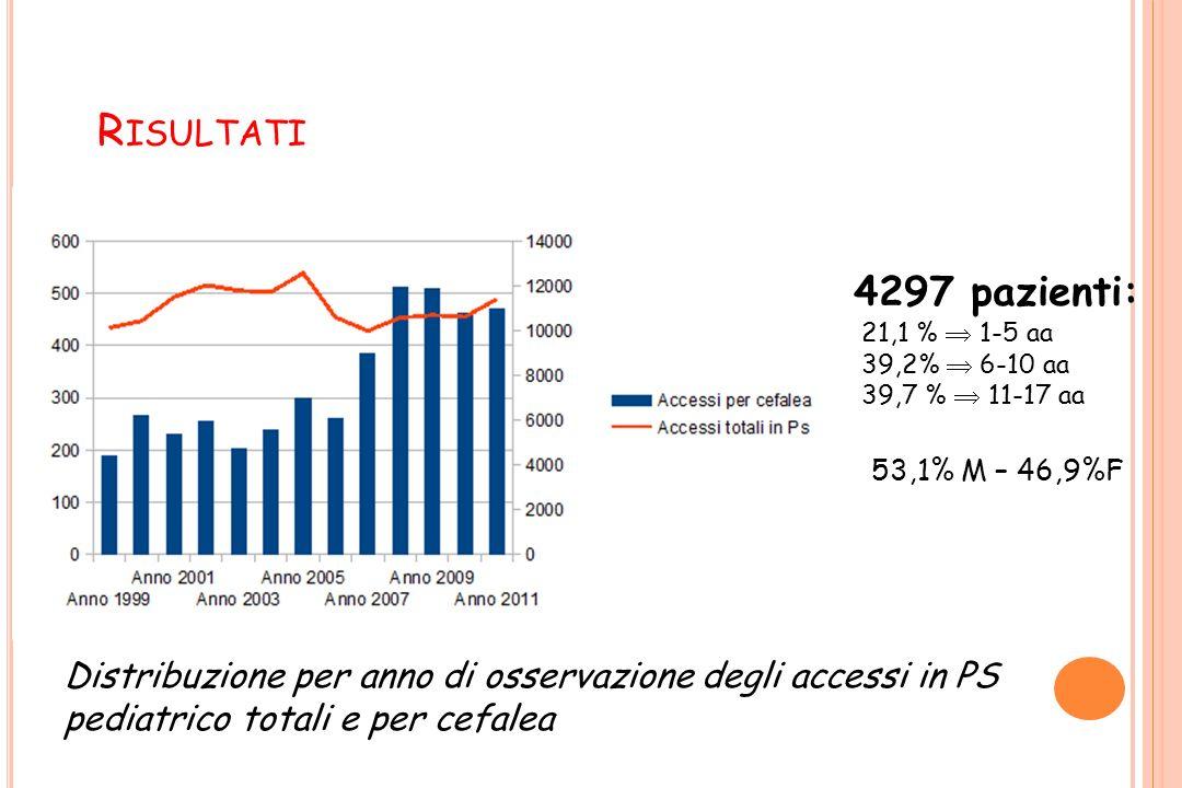 R ISULTATI 4297 pazienti: 21,1 % 1-5 aa 39,2% 6-10 aa 39,7 % 11-17 aa 53,1% M – 46,9%F Distribuzione per anno di osservazione degli accessi in PS pedi
