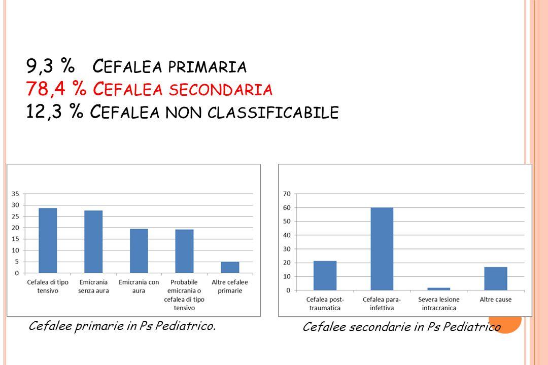 9,3 % C EFALEA PRIMARIA 78,4 % C EFALEA SECONDARIA 12,3 % C EFALEA NON CLASSIFICABILE Cefalee secondarie in Ps Pediatrico Cefalee primarie in Ps Pedia