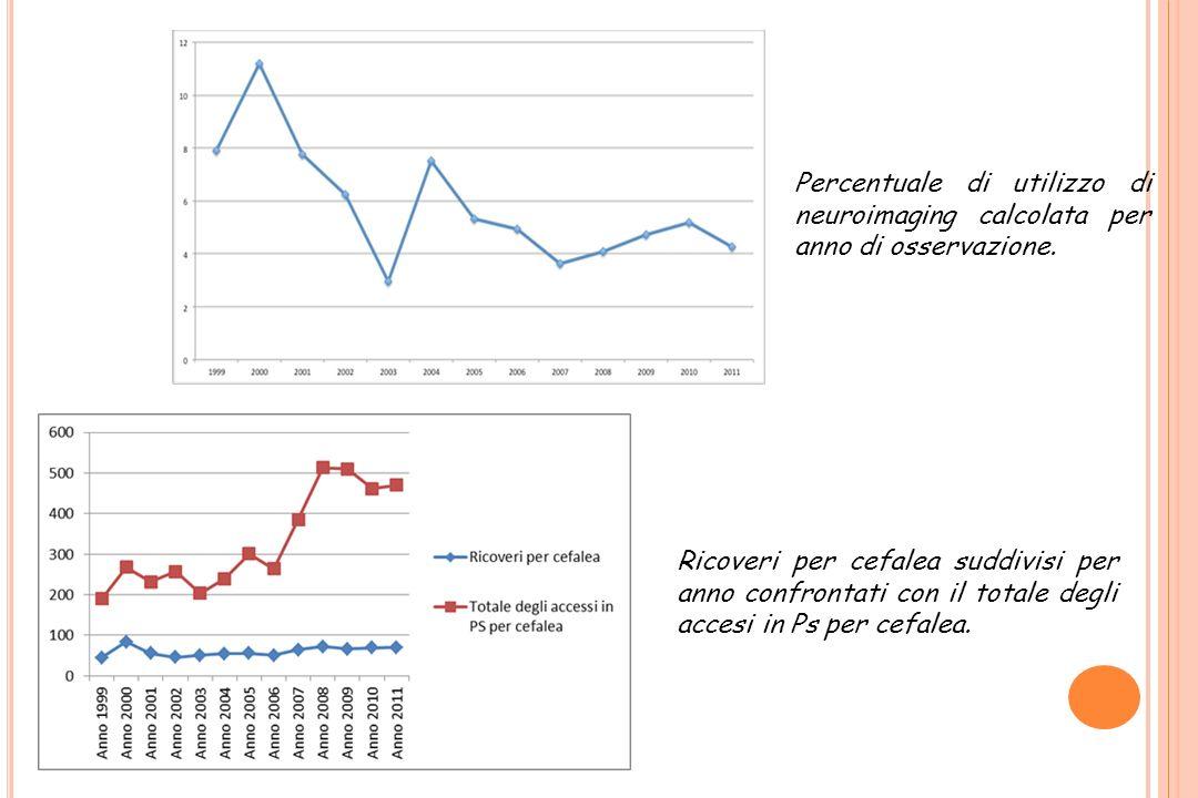 Ricoveri per cefalea suddivisi per anno confrontati con il totale degli accesi in Ps per cefalea. Percentuale di utilizzo di neuroimaging calcolata pe