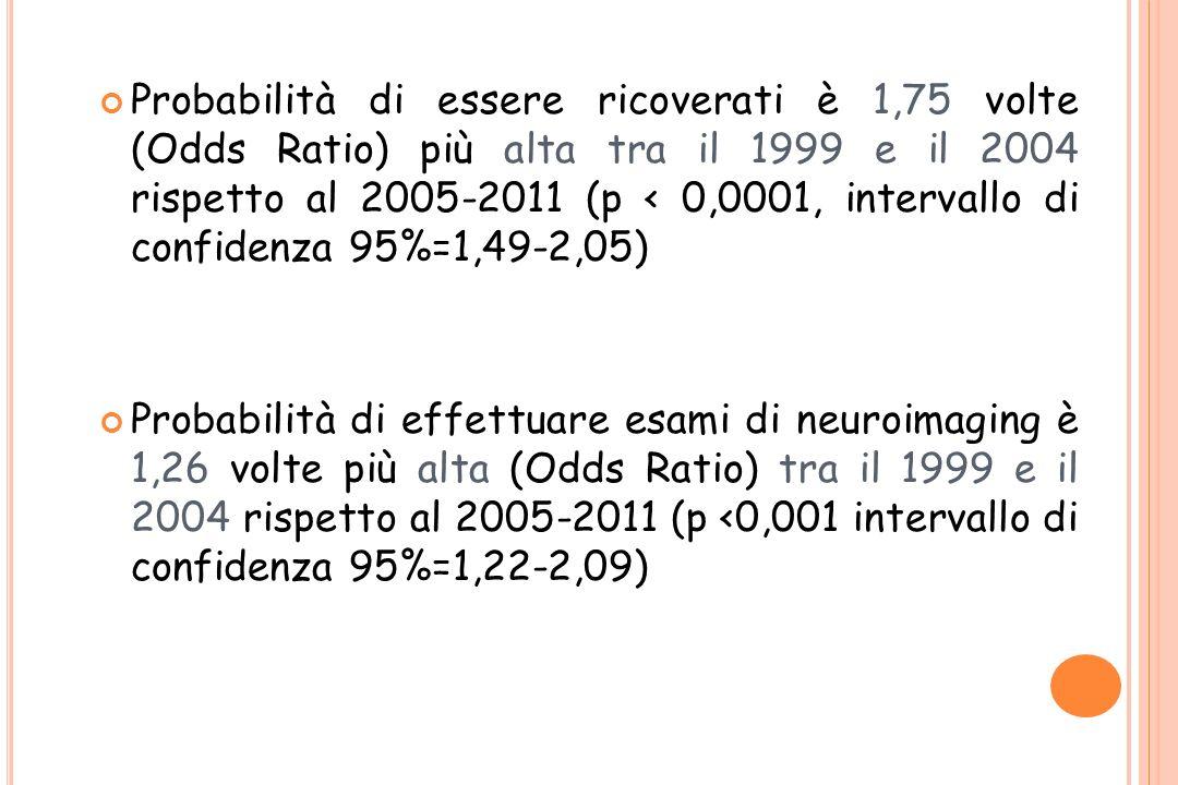 Probabilità di essere ricoverati è 1,75 volte (Odds Ratio) più alta tra il 1999 e il 2004 rispetto al 2005-2011 (p < 0,0001, intervallo di confidenza