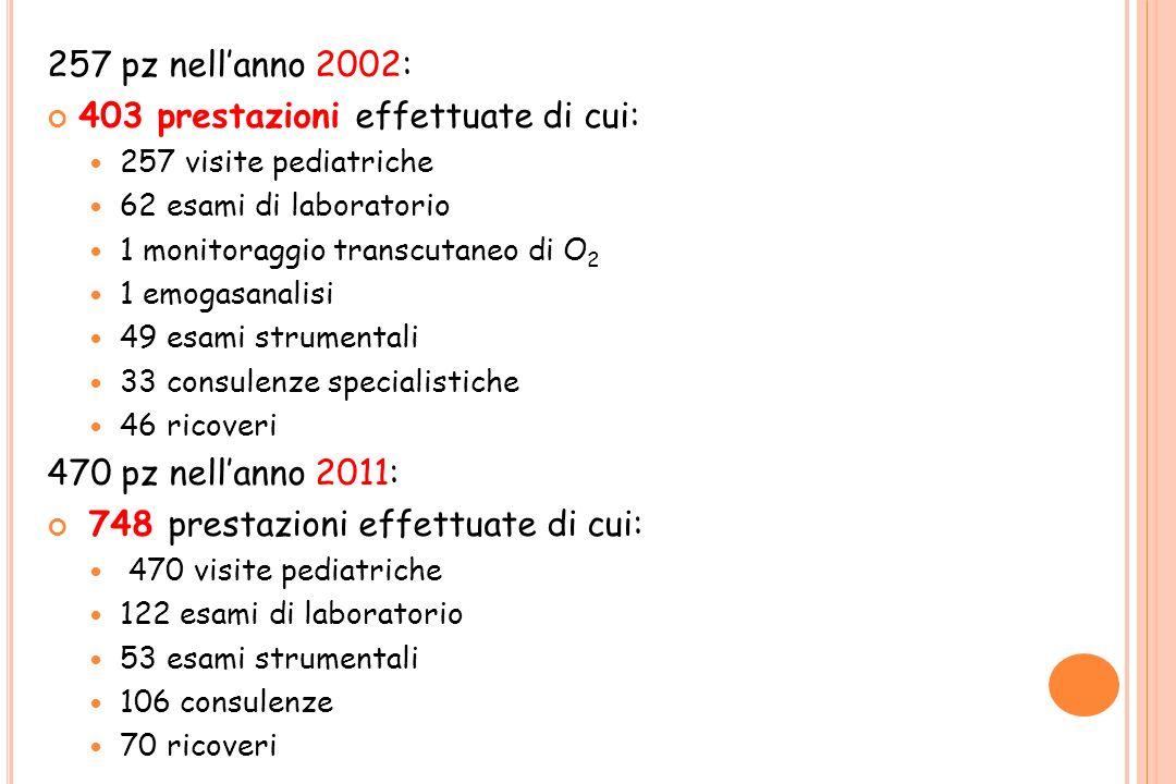 257 pz nellanno 2002: 403 prestazioni effettuate di cui: 257 visite pediatriche 62 esami di laboratorio 1 monitoraggio transcutaneo di O 2 1 emogasana