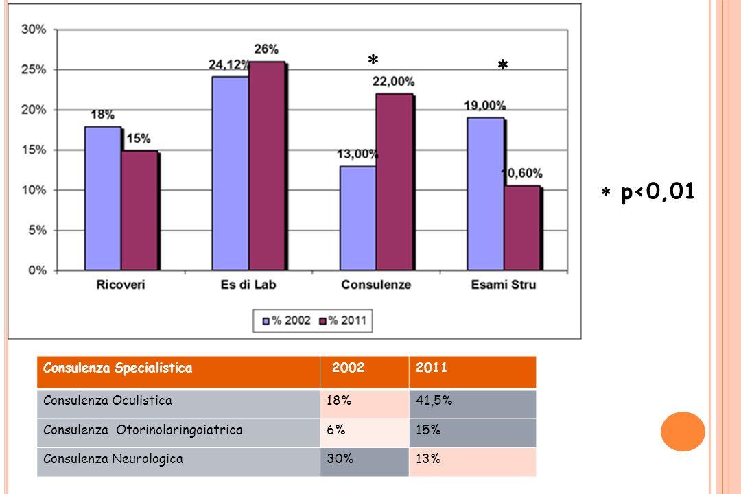 Consulenza Specialistica 20022011 Consulenza Oculistica18%41,5% Consulenza Otorinolaringoiatrica6%15% Consulenza Neurologica30%13% p<0,01