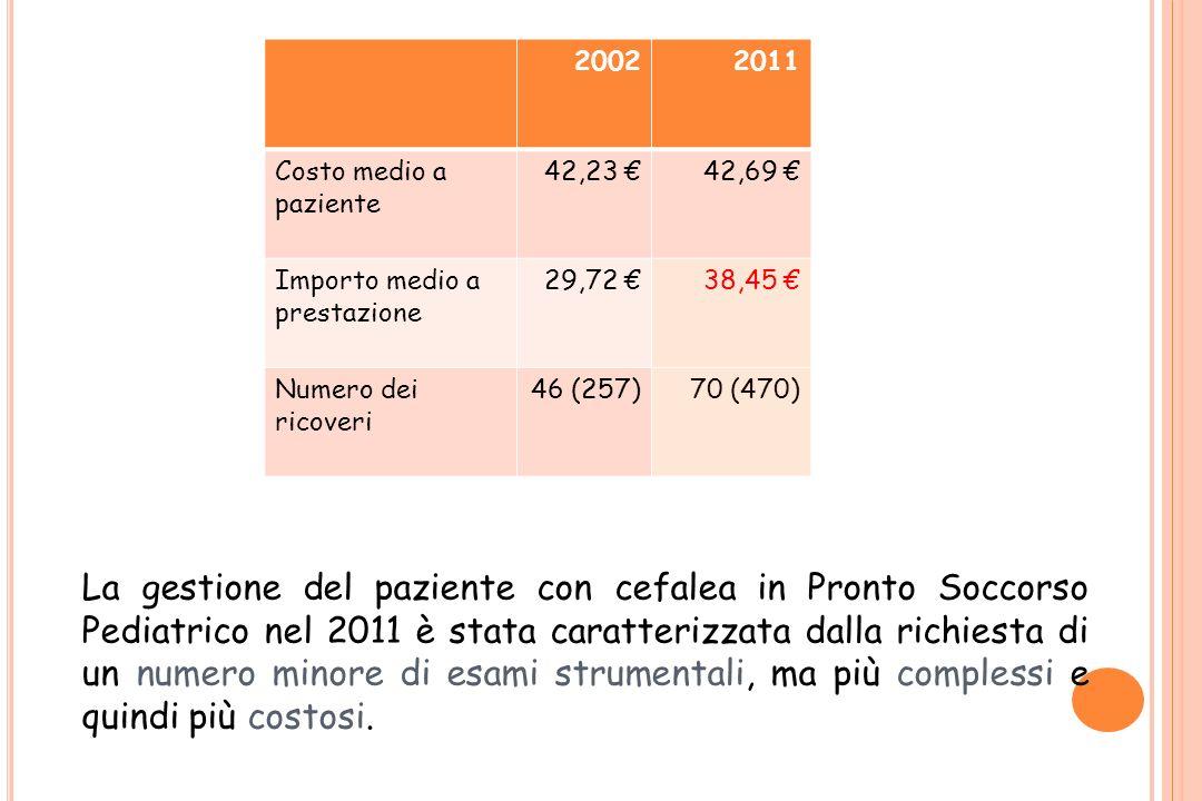 20022011 Costo medio a paziente 42,23 42,69 Importo medio a prestazione 29,72 38,45 Numero dei ricoveri 46 (257)70 (470) La gestione del paziente con