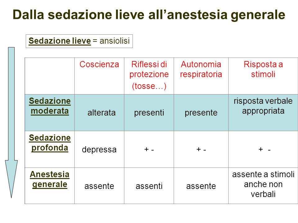 Dalla sedazione lieve allanestesia generale Sedazione lieve = ansiolisi CoscienzaRiflessi di protezione (tosse…) Autonomia respiratoria Risposta a sti