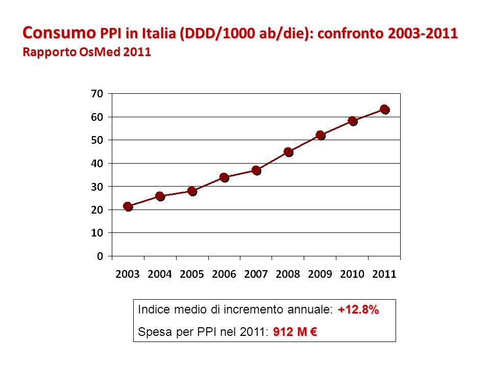 Consumo PPI in Italia (DDD/1000 ab/die): confronto 2003-2011 Rapporto OsMed 2011 +12.8% Indice medio di incremento annuale: +12.8% 912 M Spesa per PPI