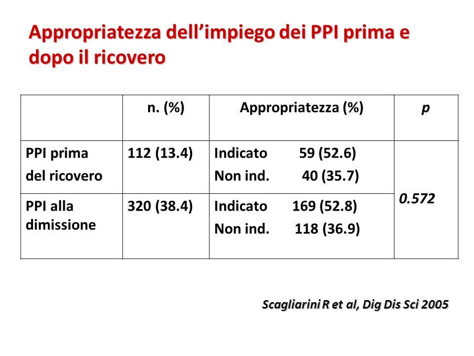 Appropriatezza dellimpiego dei PPI prima e dopo il ricovero n. (%)Appropriatezza (%)p PPI prima del ricovero 112 (13.4)Indicato 59 (52.6) Non ind. 40