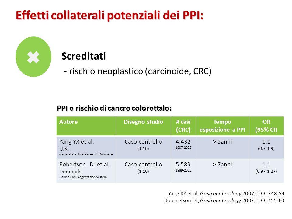 Effetti collaterali potenziali dei PPI: Screditati - rischio neoplastico (carcinoide, CRC) AutoreDisegno studio# casi (CRC) Tempo esposizione a PPI OR