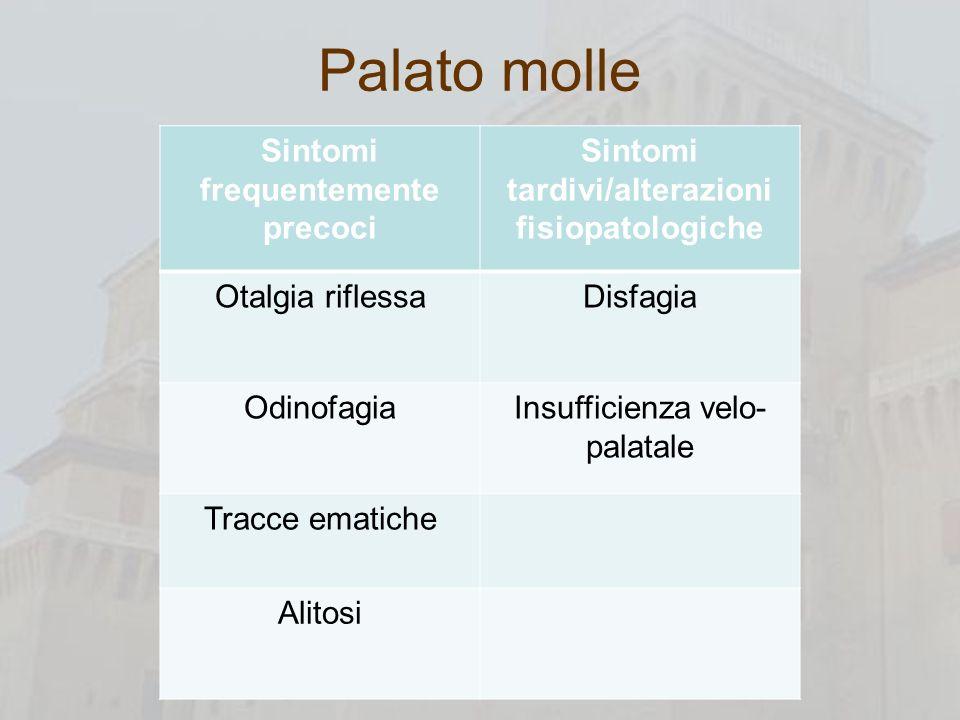 Palato molle Sintomi frequentemente precoci Sintomi tardivi/alterazioni fisiopatologiche Otalgia riflessaDisfagia OdinofagiaInsufficienza velo- palata
