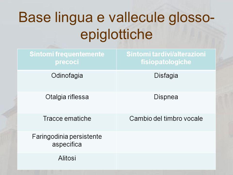 Base lingua e vallecule glosso- epiglottiche Sintomi frequentemente precoci Sintomi tardivi/alterazioni fisiopatologiche OdinofagiaDisfagia Otalgia ri