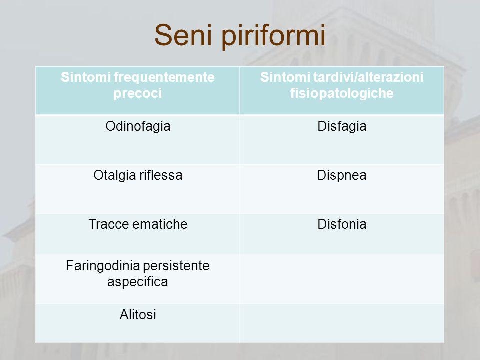 Seni piriformi Sintomi frequentemente precoci Sintomi tardivi/alterazioni fisiopatologiche OdinofagiaDisfagia Otalgia riflessaDispnea Tracce ematicheD