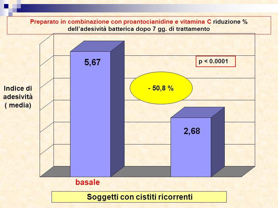 - 50,8 % p < 0.0001 Soggetti con cistiti ricorrenti Indice di adesività ( media) Preparato in combinazione con proantocianidine e vitamina C riduzione