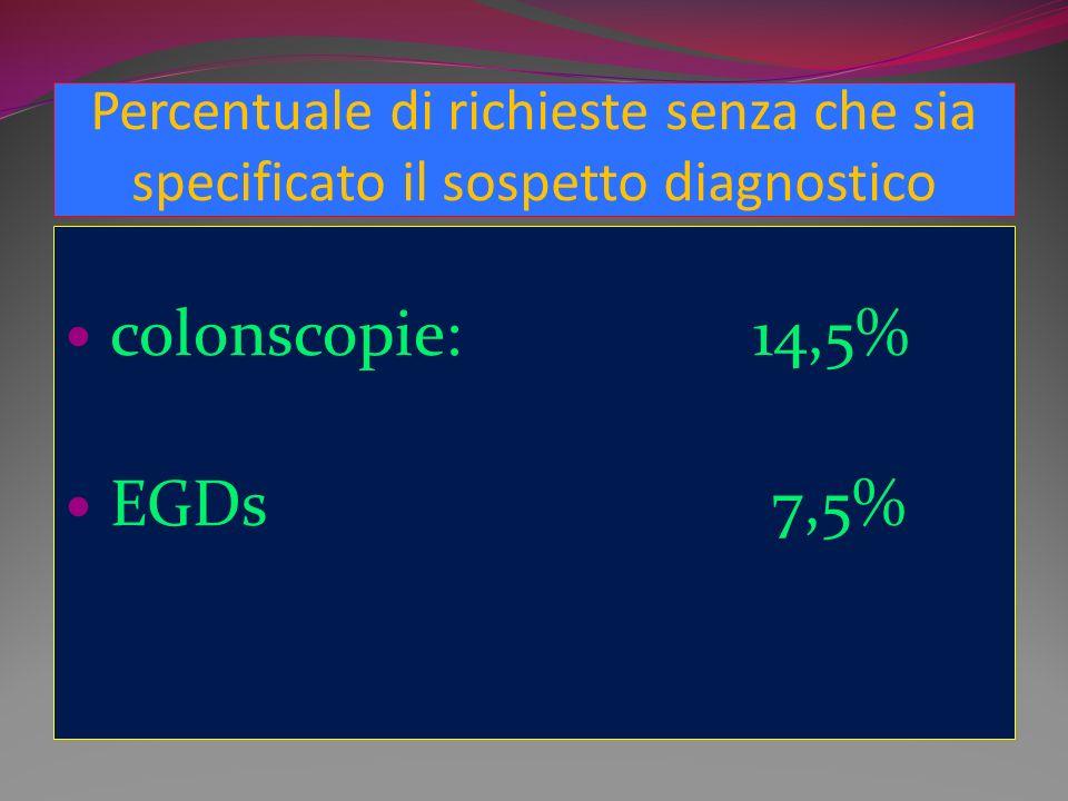 Percentuale di richieste senza che sia specificato il sospetto diagnostico colonscopie: 14,5% EGDs 7,5%