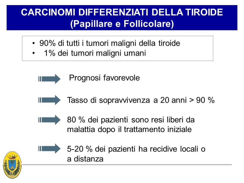 CARCINOMI DIFFERENZIATI DELLA TIROIDE (Papillare e Follicolare) 90% di tutti i tumori maligni della tiroide 1% dei tumori maligni umani Prognosi favor