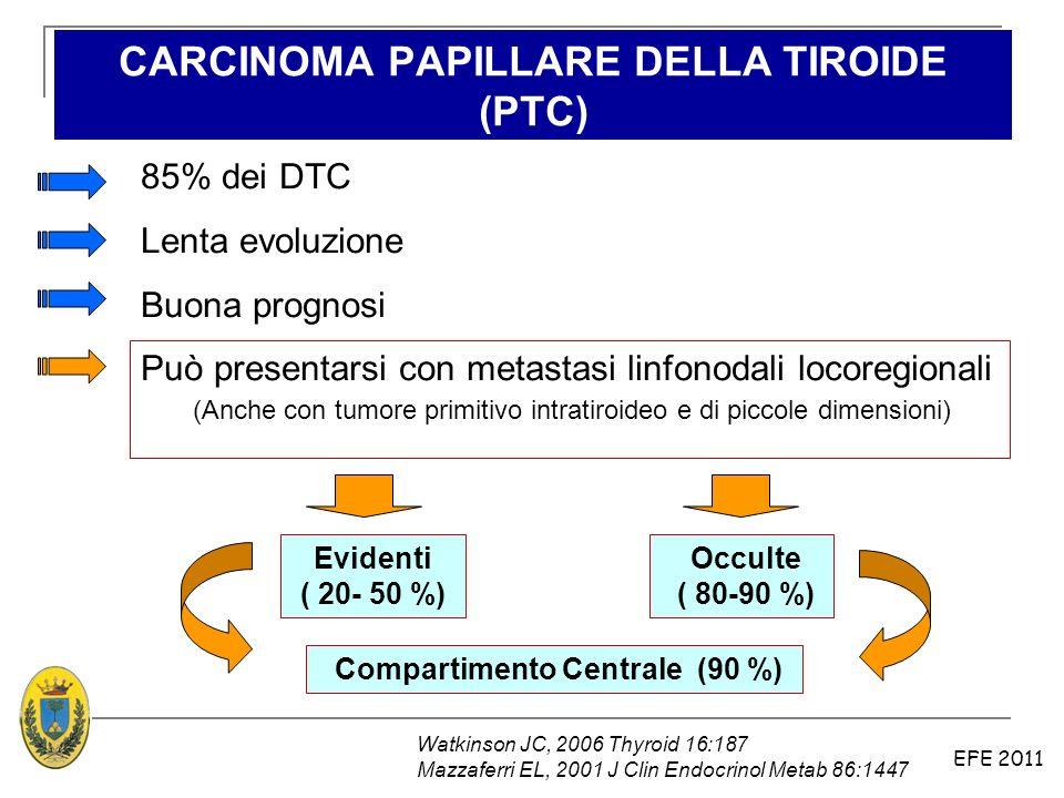 EFE 2011 85% dei DTC Lenta evoluzione Buona prognosi Può presentarsi con metastasi linfonodali locoregionali (Anche con tumore primitivo intratiroideo
