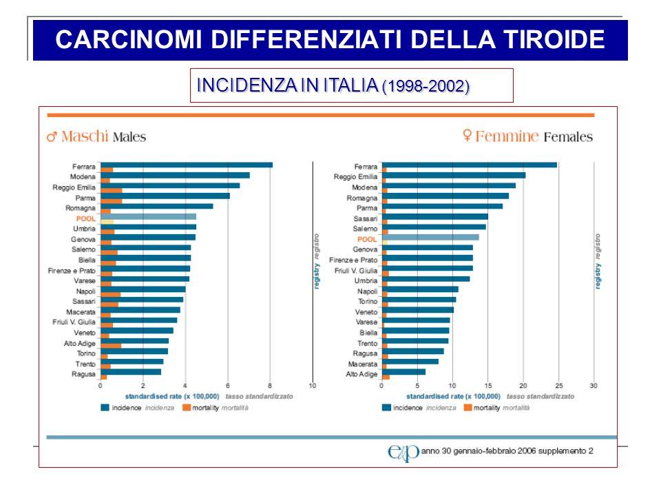 CARCINOMI DIFFERENZIATI DELLA TIROIDE INCIDENZA IN ITALIA (1998-2002)