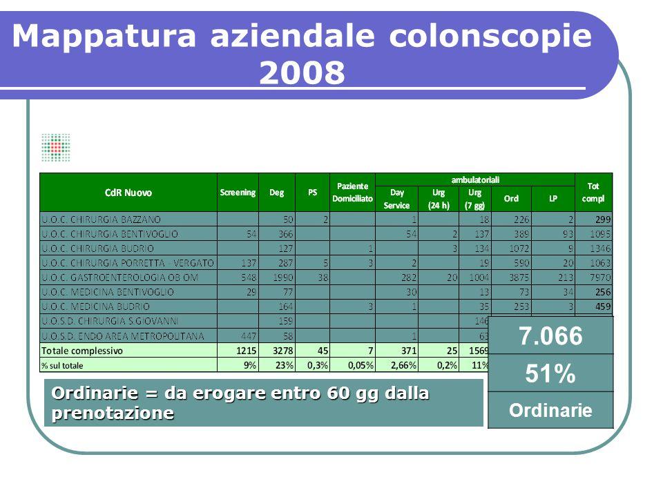 7.066 51% Ordinarie Ordinarie = da erogare entro 60 gg dalla prenotazione Mappatura aziendale colonscopie 2008