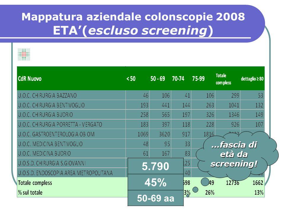 ETA(escluso screening) 5.790 45% 50-69 aa …fascia di età da screening!