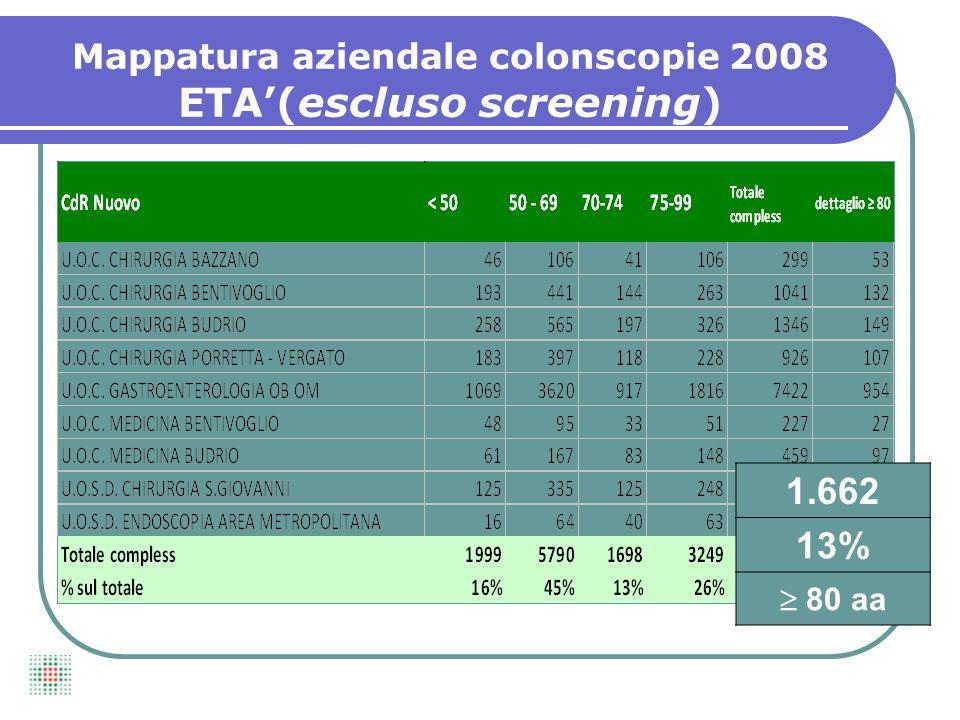 1.662 13% 80 aa Mappatura aziendale colonscopie 2008 ETA(escluso screening)