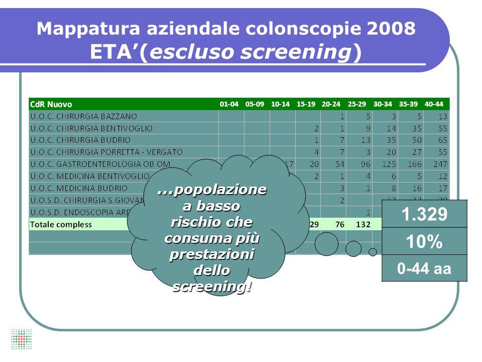 1.329 10% 0-44 aa … popolazione a basso rischio che consuma più prestazioni dello screening.