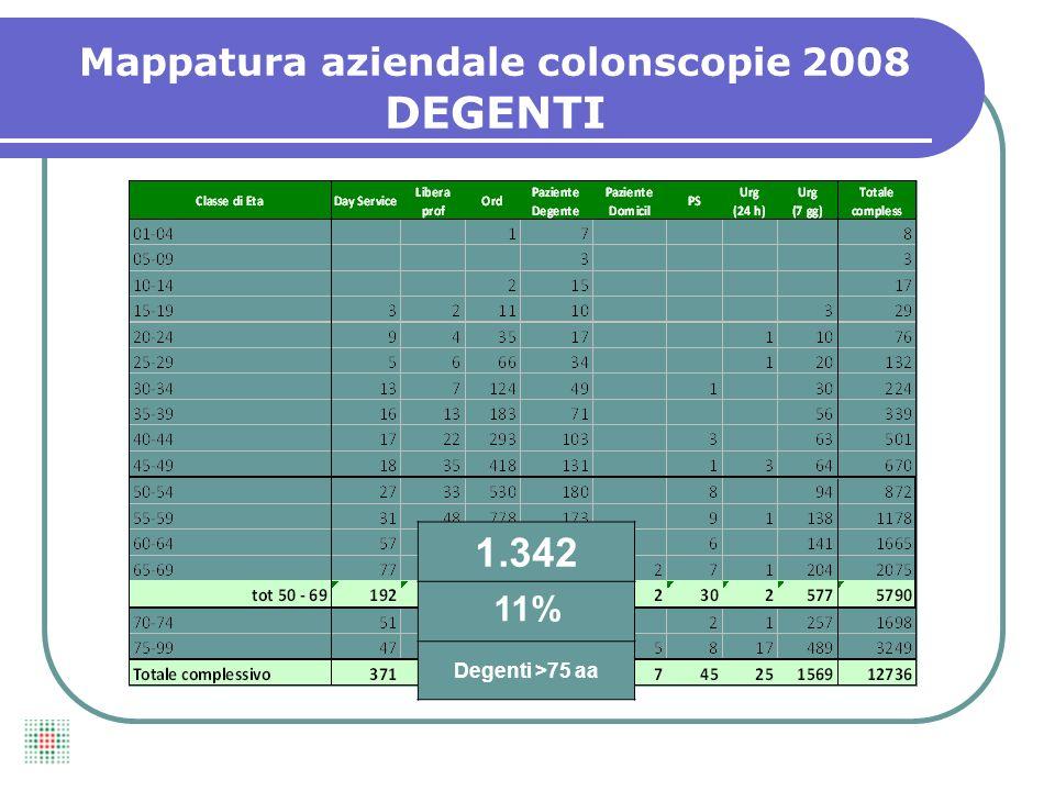 1.342 11% Degenti >75 aa Mappatura aziendale colonscopie 2008 DEGENTI