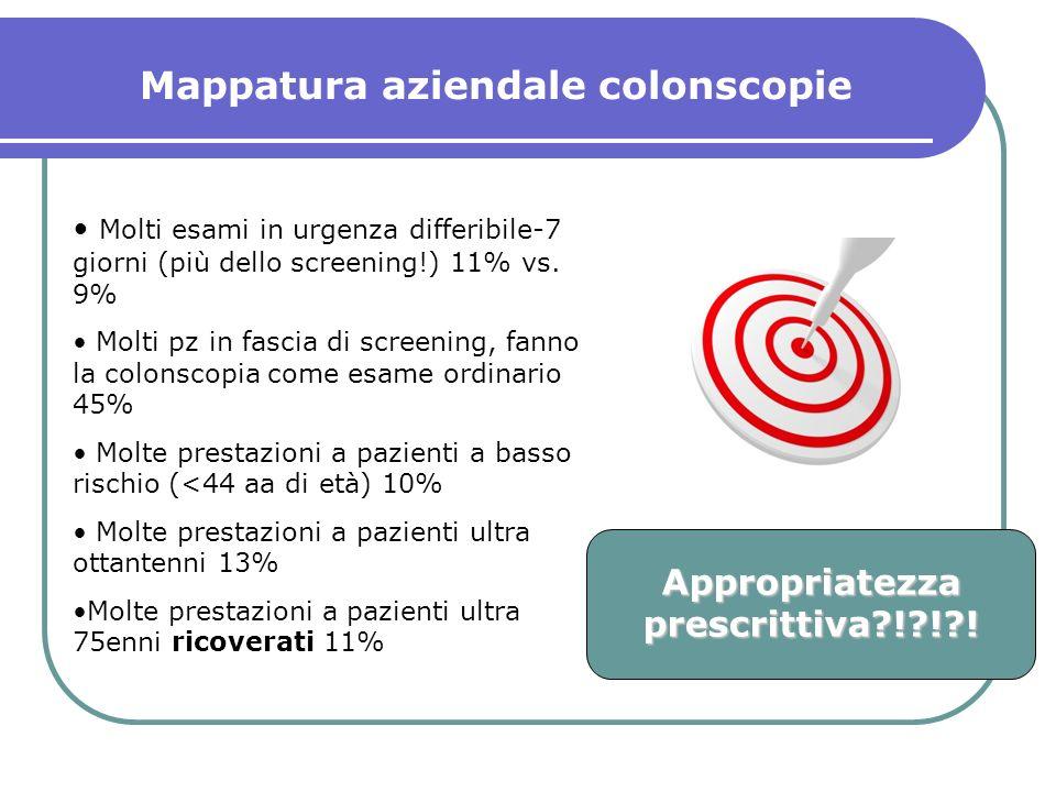 Molti esami in urgenza differibile-7 giorni (più dello screening!) 11% vs.