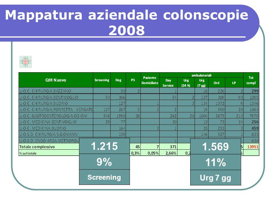 1.569 11% Urg 7 gg 1.215 9% Screening Mappatura aziendale colonscopie 2008