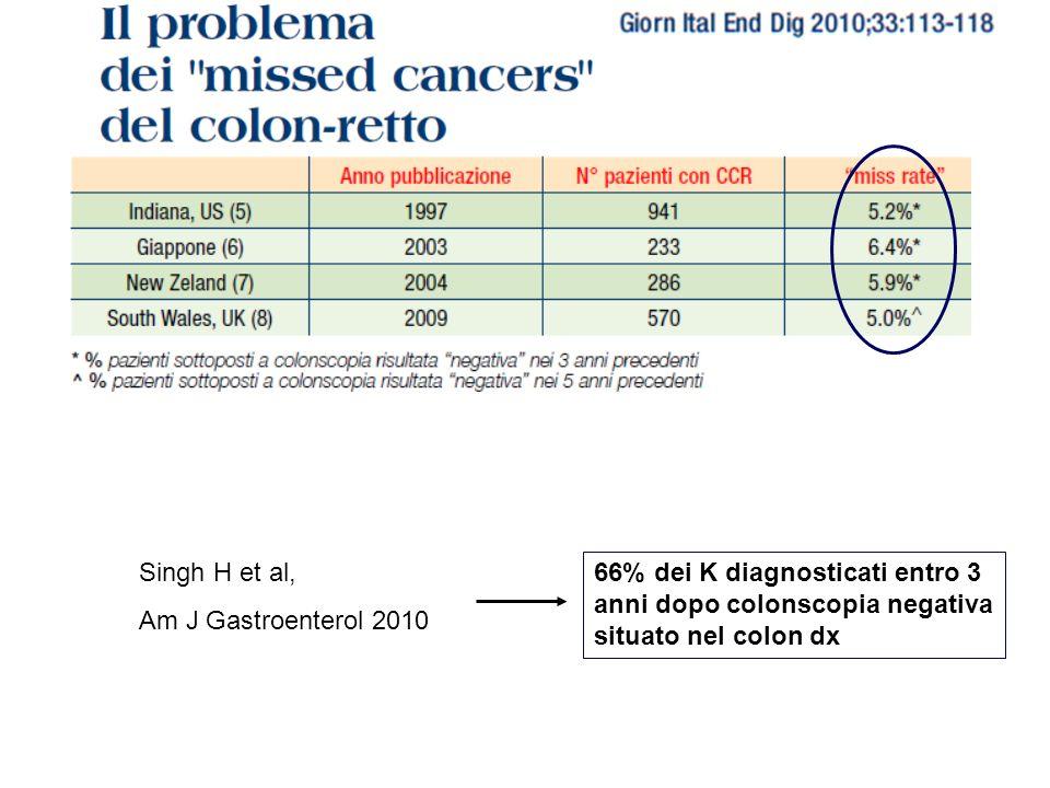 Singh H et al, Am J Gastroenterol 2010 66% dei K diagnosticati entro 3 anni dopo colonscopia negativa situato nel colon dx