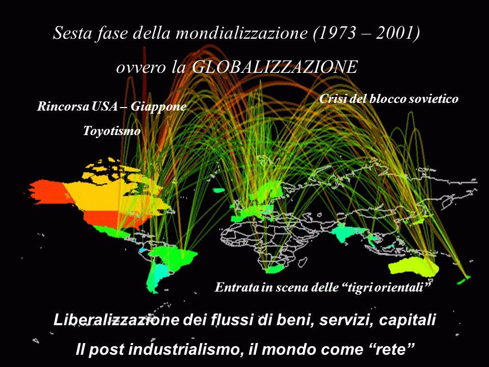 Sesta fase della mondializzazione (1973 – 2001) ovvero la GLOBALIZZAZIONE Crisi del blocco sovietico Rincorsa USA – Giappone Toyotismo Entrata in scen