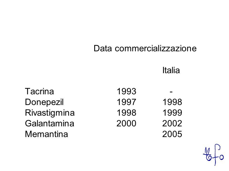 Data commercializzazione Italia Tacrina1993 - Donepezil1997 1998 Rivastigmina1998 1999 Galantamina2000 2002 Memantina2005