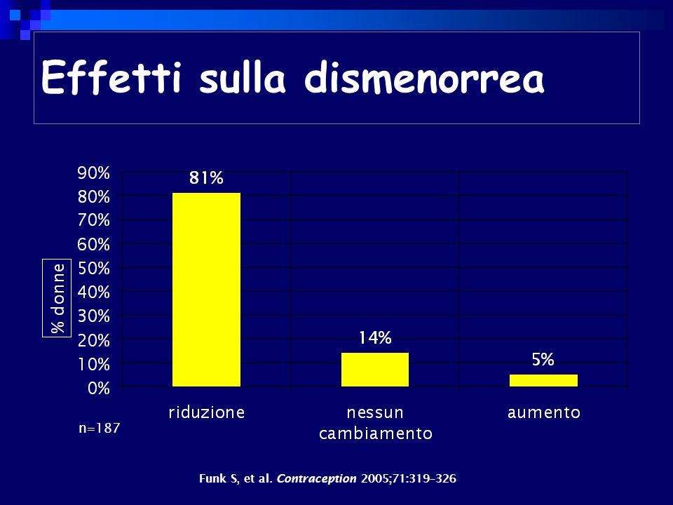 Effetti sulla dismenorrea n=187 Funk S, et al. Contraception 2005;71:319–326