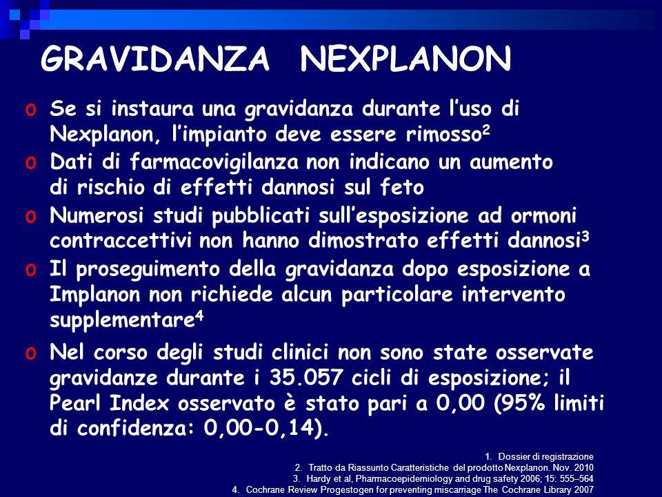 1.Dossier di registrazione 2.Tratto da Riassunto Caratteristiche del prodotto Nexplanon.