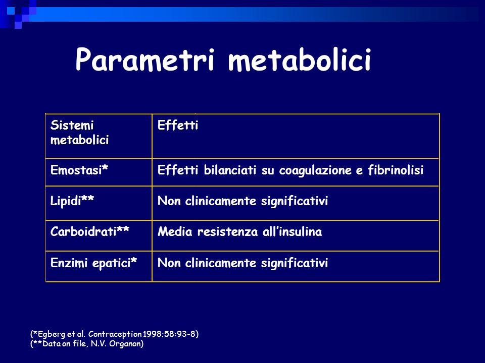 Parametri metabolici SistemimetaboliciEffetti Emostasi*Effetti bilanciati su coagulazione e fibrinolisi Lipidi**Non clinicamente significativi Carboidrati**Media resistenza allinsulina Enzimi epatici*Non clinicamente significativi (*Egberg et al.