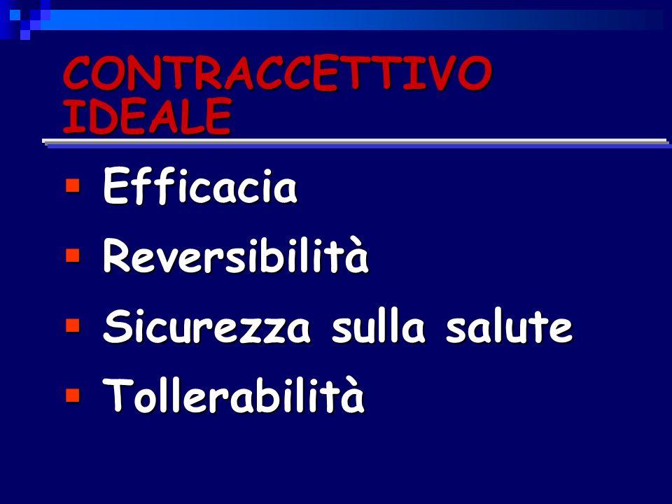 CONTRACCETTIVO IDEALE Efficacia Efficacia Reversibilità Reversibilità Sicurezza sulla salute Sicurezza sulla salute Tollerabilità Tollerabilità