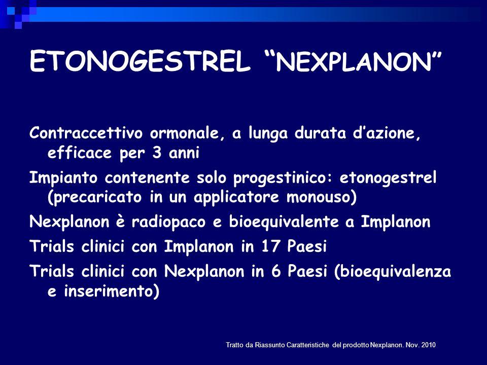 ETONOGESTREL Meccanismo dazione Inibizione dellovulazione Nei trials clinici non sono state osservate ovulazioni nei primi due anni duso e solo raramente nel terzo anno 1 Aumento della viscosità del muco cervicale 1 1-Tratto da Riassunto delle Caratteristiche del prodotto Nexplanon.