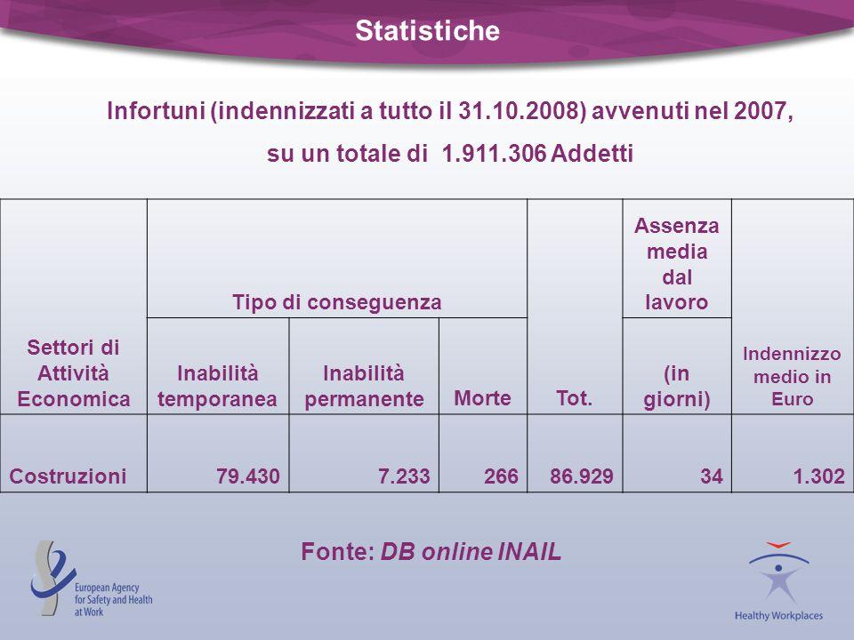Statistiche Settori di Attività Economica Tipo di conseguenza Tot. Assenza media dal lavoro Indennizzo medio in Euro Inabilità temporanea Inabilità pe