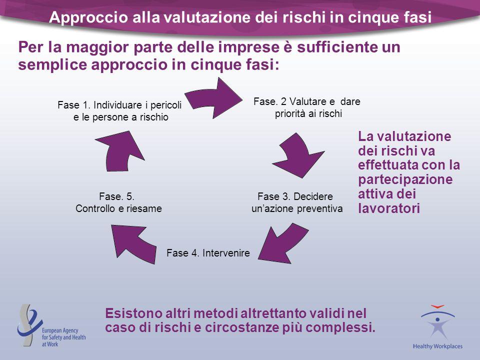 Approccio alla valutazione dei rischi in cinque fasi Esistono altri metodi altrettanto validi nel caso di rischi e circostanze più complessi. Fase. 2
