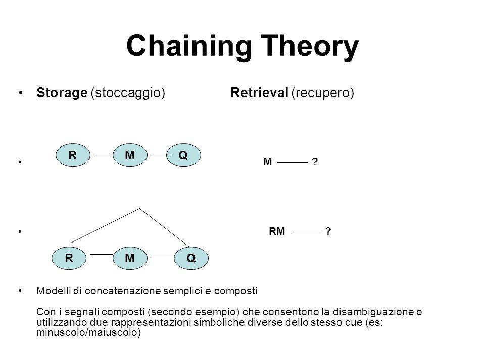 Chaining Theory Storage (stoccaggio) Retrieval (recupero) M ? RM ? Modelli di concatenazione semplici e composti Con i segnali composti (secondo esemp
