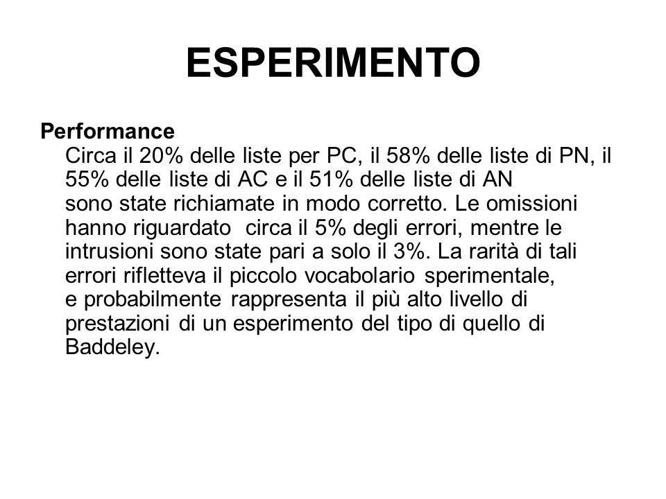 ESPERIMENTO Performance Circa il 20% delle liste per PC, il 58% delle liste di PN, il 55% delle liste di AC e il 51% delle liste di AN sono state rich