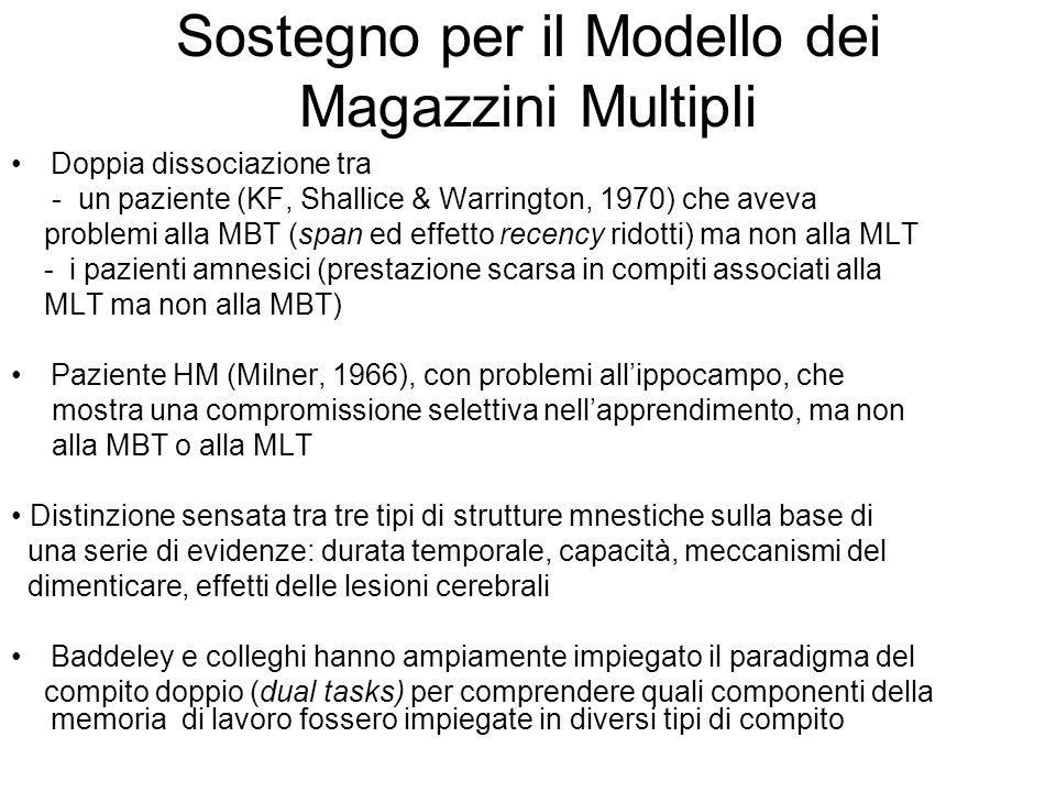 Sostegno per il Modello dei Magazzini Multipli Doppia dissociazione tra - un paziente (KF, Shallice & Warrington, 1970) che aveva problemi alla MBT (s