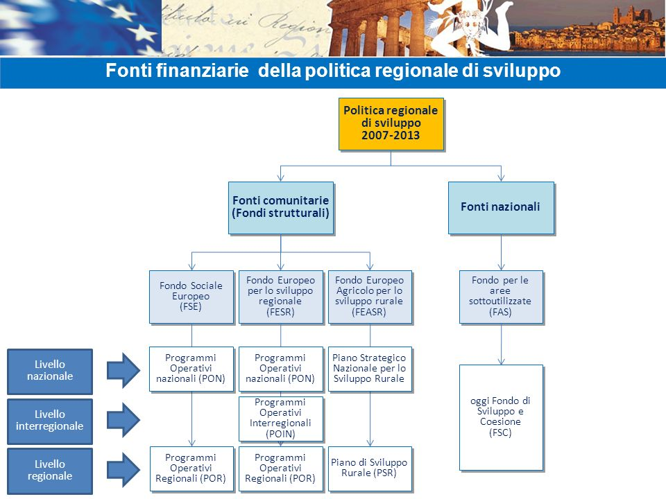 Fonti finanziarie della politica regionale di sviluppo Politica regionale di sviluppo 2007-2013 Politica regionale di sviluppo 2007-2013 Fondo per le aree sottoutilizzate (FAS) Fondo per le aree sottoutilizzate (FAS) Fonti comunitarie (Fondi strutturali) Fonti comunitarie (Fondi strutturali) Fonti nazionali Fondo Sociale Europeo (FSE) Fondo Sociale Europeo (FSE) Fondo Europeo per lo sviluppo regionale (FESR) Fondo Europeo per lo sviluppo regionale (FESR) Fondo Europeo Agricolo per lo sviluppo rurale (FEASR) Programmi Operativi Regionali (POR) oggi Fondo di Sviluppo e Coesione (FSC) oggi Fondo di Sviluppo e Coesione (FSC) Programmi Operativi nazionali (PON) Programmi Operativi Interregionali (POIN) Piano di Sviluppo Rurale (PSR) Piano Strategico Nazionale per lo Sviluppo Rurale Livello nazionale Livello regionale Livello interregionale