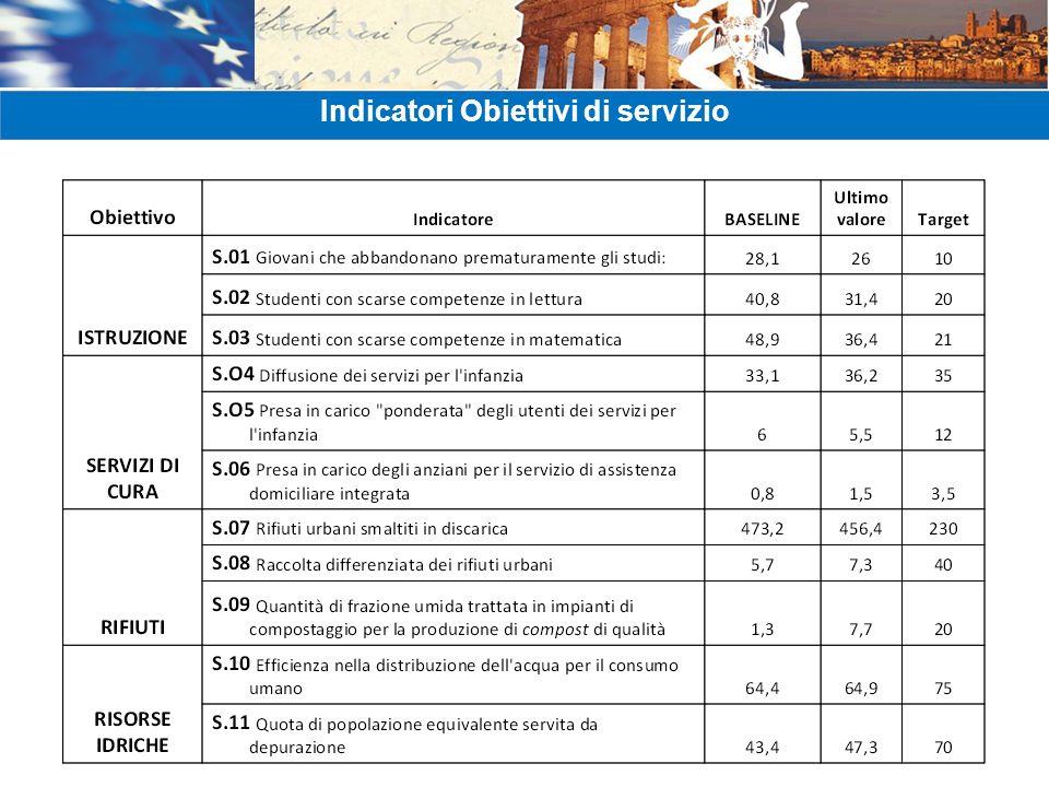 Indicatori Obiettivi di servizio
