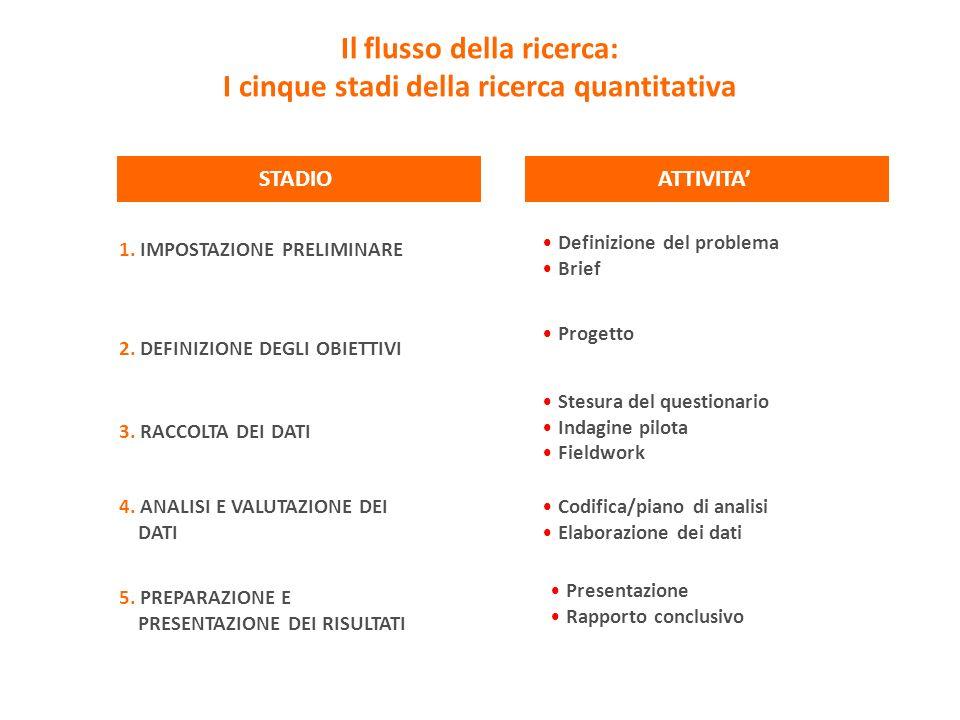 Il flusso della ricerca: I cinque stadi della ricerca quantitativa STADIO 1. IMPOSTAZIONE PRELIMINARE Definizione del problema Brief ATTIVITA 4. ANALI