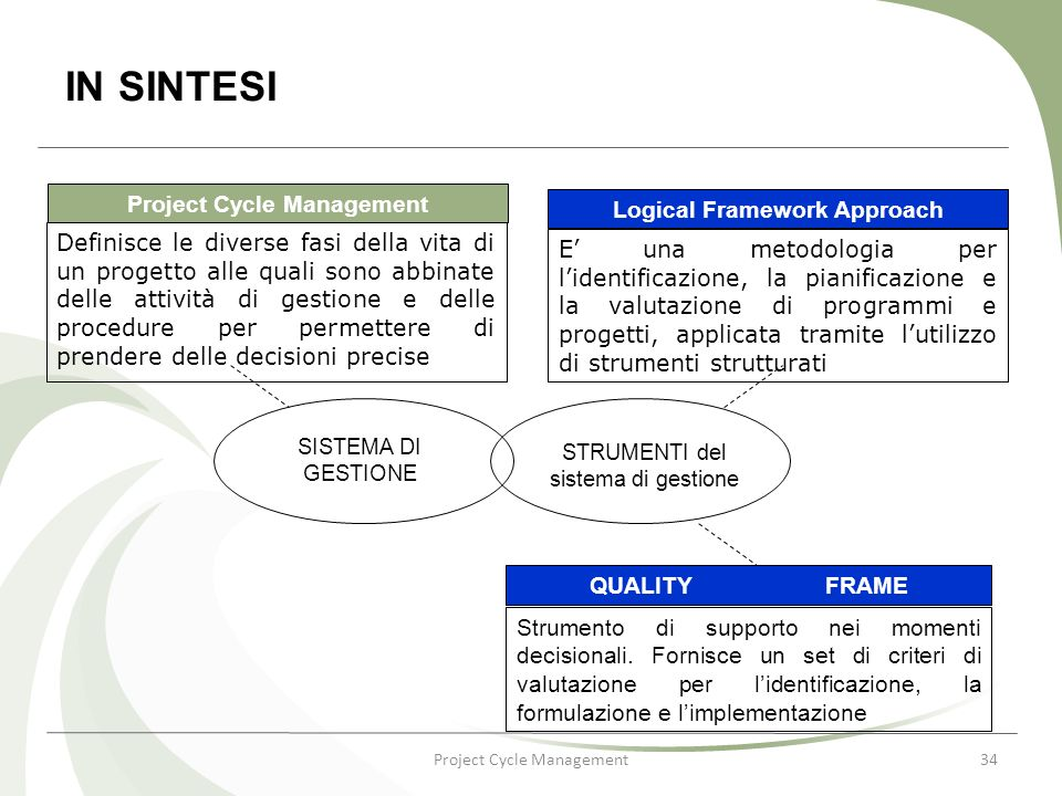 Project Cycle Management34 IN SINTESI Project Cycle Management Logical Framework Approach Definisce le diverse fasi della vita di un progetto alle qua