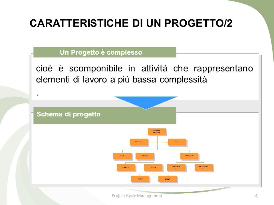 Project Cycle Management5 CARATTERISTICHE DI UN PROGETTO/3 un progetto è sempre caratterizzato da aspetti di innovazione pertanto Progetto è unico Unicità di azione Un progetto non è attività di routine, si distingue chiaramente dallattività quotidiana.