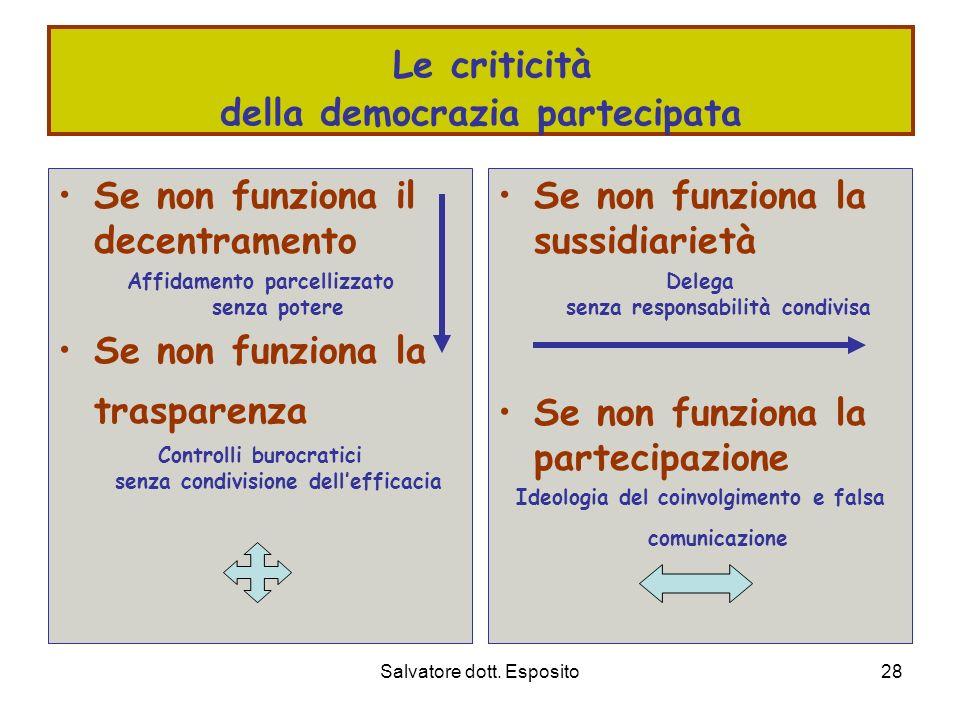 Salvatore dott. Esposito27 Modelli istituzionali organizzativi del lavoro di comunità Decentramento Sussidiarietà Trasparenza Partecipazione Unità ter