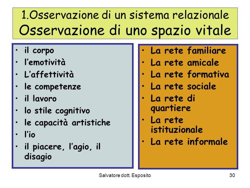 Salvatore dott. Esposito29 Modelli culturali ed operativi del lavoro sociale di comunità 1.Osservazione dello spazio vitale 2.Persone in Comunità 3.To
