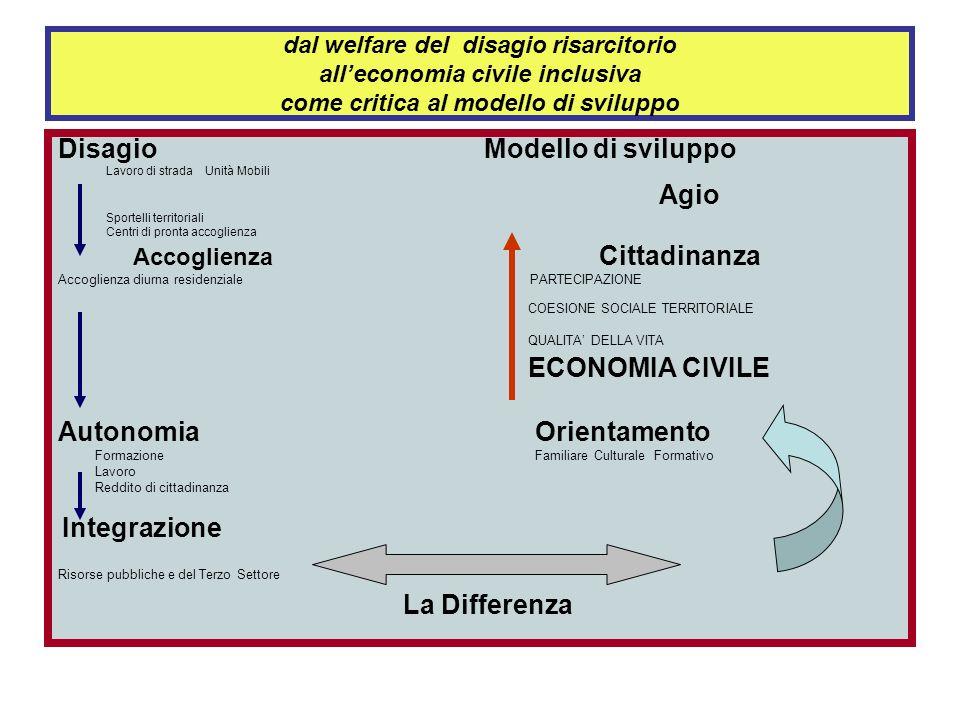 Un modello di Welfare di Comunità per una critica al modello di sviluppo 1.Alta qualità dei prodotti agricoli e rete locale di distribuzione 2.Capacit