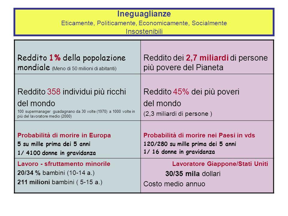 Ineguaglianze Eticamente, Politicamente, Economicamente, Socialmente Insostenibili Reddito 1% della popolazione mondiale (Meno di 50 milioni di abitanti) Reddito dei 2,7 miliardi di persone più povere del Pianeta Reddito 358 individui più ricchi del mondo 100 supermanager guadagnano da 30 volte (1970) a 1000 volte in più del lavoratore medio (2000) Reddito 45% dei più poveri del mondo (2,3 miliardi di persone ) Probabilità di morire in Europa 5 su mille prima dei 5 anni 1/ 4100 donne in gravidanza Probabilità di morire nei Paesi in vds 120/280 su mille prima dei 5 anni 1/ 16 donne in gravidanza Lavoro - sfruttamento minorile 20/34 % bambini (10-14 a.) 211 milioni bambini ( 5-15 a.) Lavoratore Giappone/Stati Uniti 30/35 mila dollari Costo medio annuo