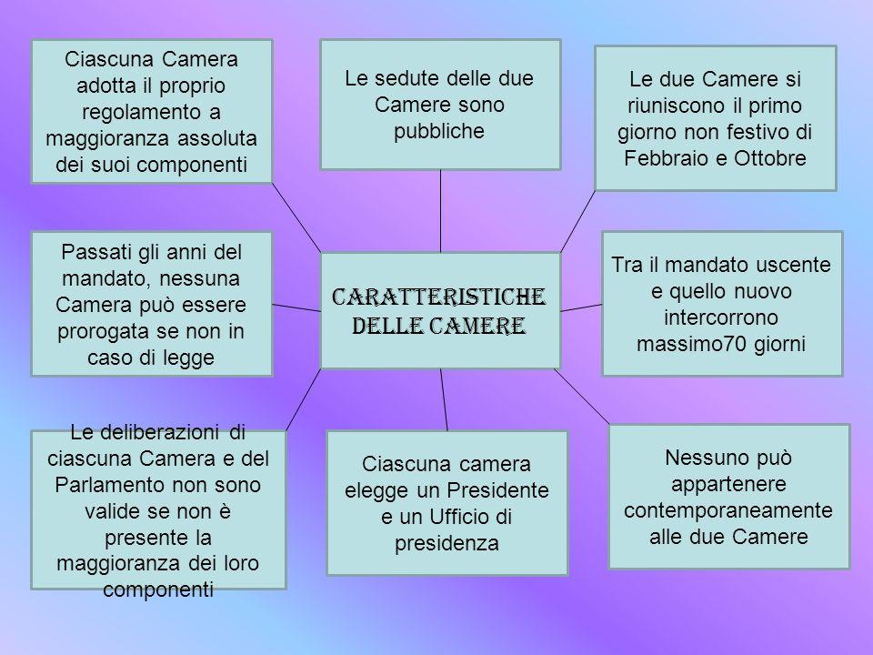 CARATTERISTICHE delle CAMERE Ciascuna Camera adotta il proprio regolamento a maggioranza assoluta dei suoi componenti Passati gli anni del mandato, ne