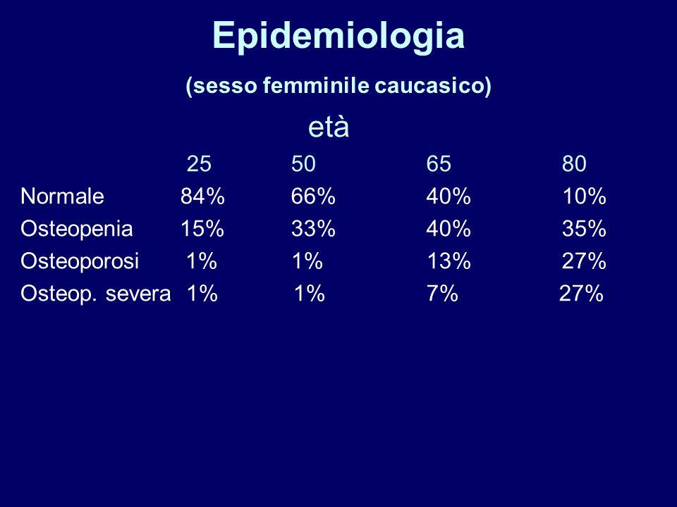 Epidemiologia (sesso femminile caucasico) età 25506580 Normale 84%66%40%10% Osteopenia 15%33%40%35% Osteoporosi 1%1%13%27% Osteop. severa 1% 1%7% 27%
